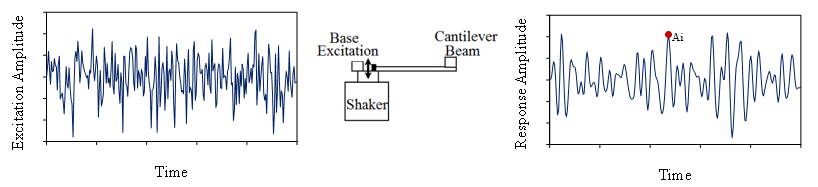 Figure 21. Random Vibration Response of the Fundamental Resonance of a Cantilever Beam
