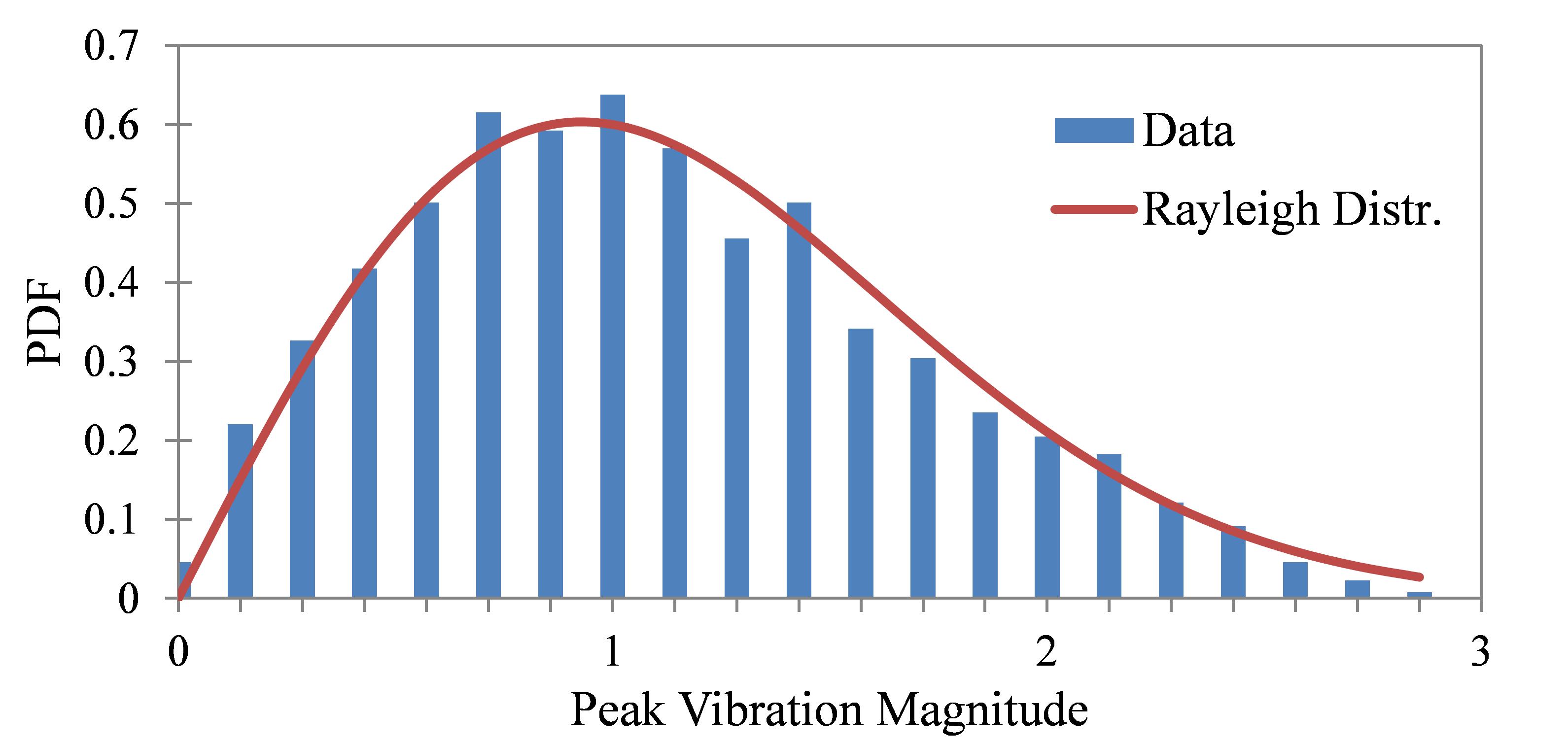 Figure 22. PDF of Peak Vibration Response, |Ai|