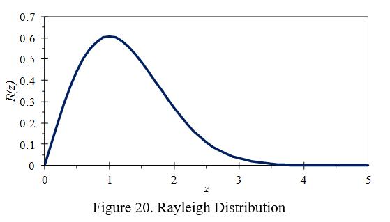 Rayleigh - Figure20