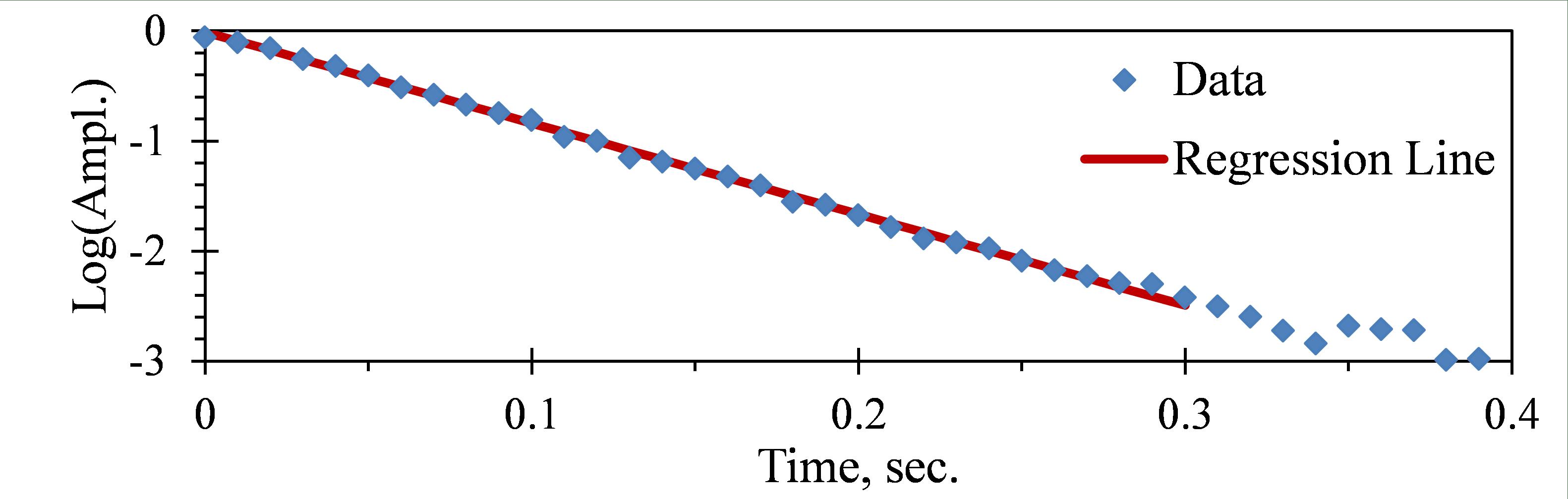 Regression Analysis - Figure 19b
