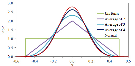Figure 11. PDF's of the Averages of Uniformly Distributed Random Variables.
