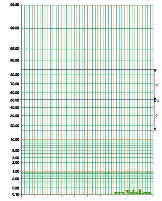 Figure 9a. Probability Graph Paper.