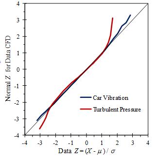 figure9b-normalprobplots