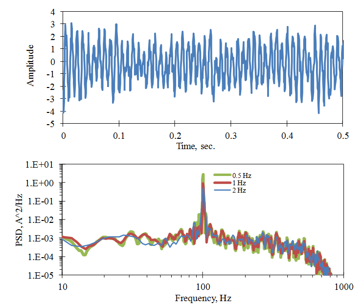 The PSD of a resonance response with random noise and computed with different FFT bandwidths