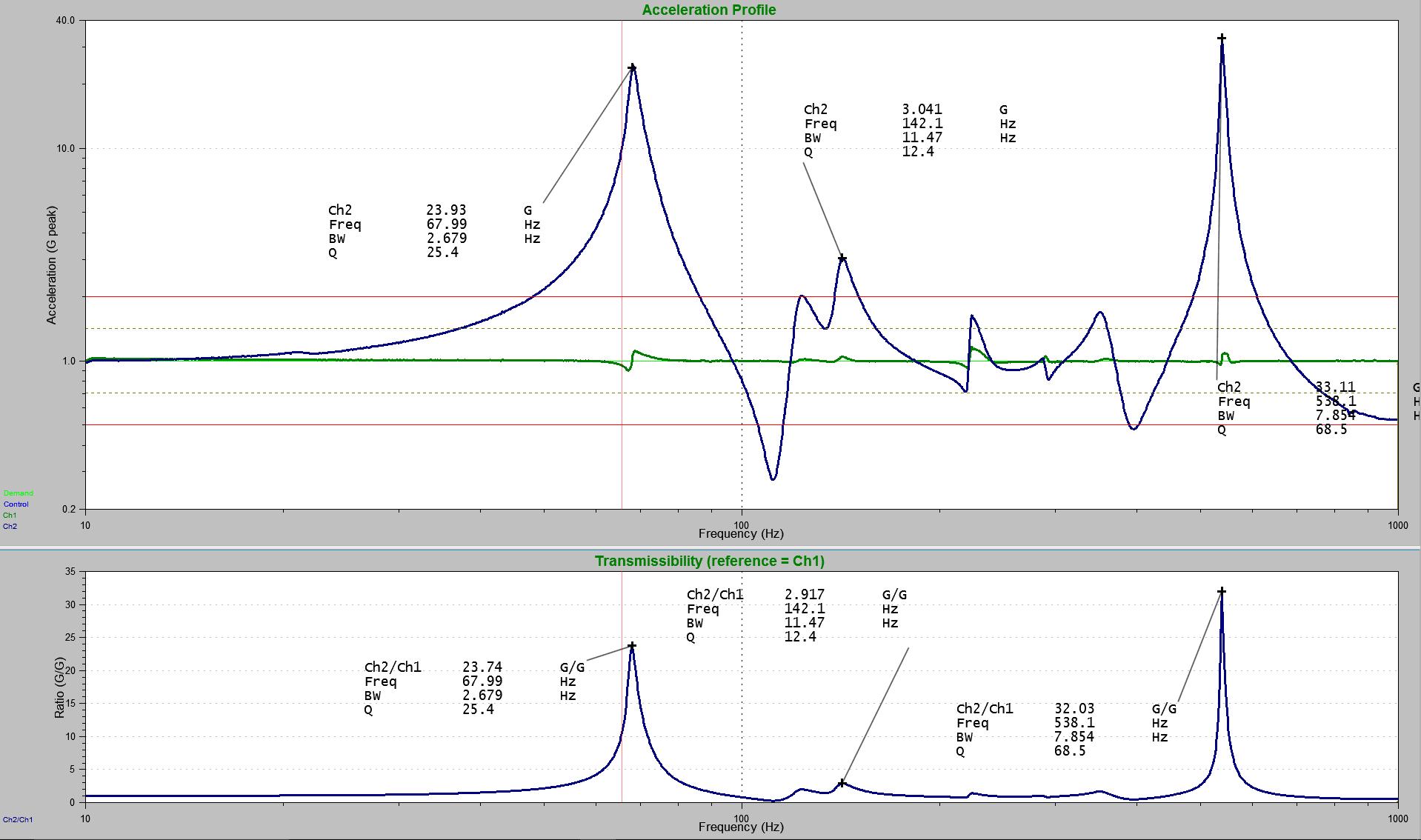 Figure 18: Resonances of a metal beam