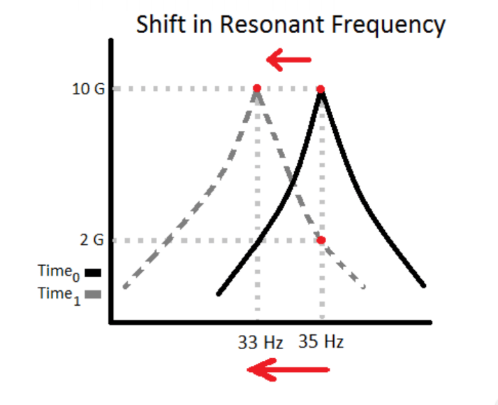 Figure 21: Sketch of a shift in resonant frequency