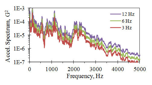 Figure 5. Dependence of the Frequency Spectrum on the Frequency Bandwidth