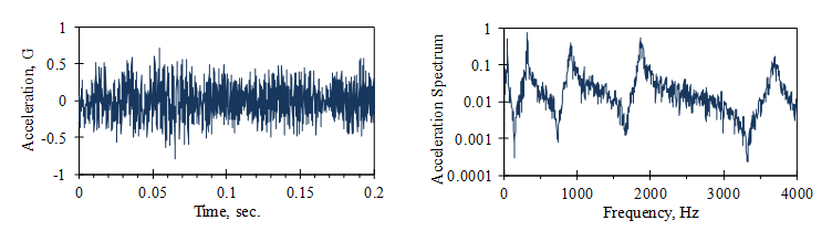 comparison of a time history and frequency spectrum of a random signal