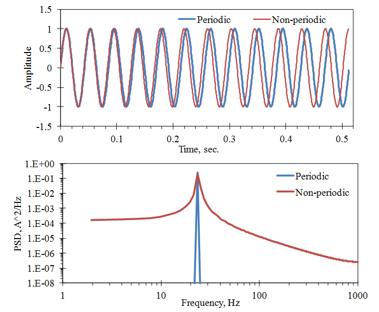 Effects of Periodic and Non-periodic Signals (in Time T) on the FFT Computation