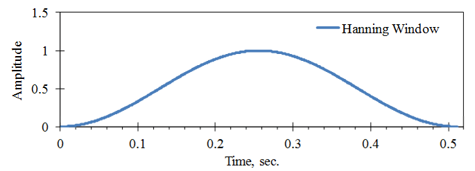 Figure 6. Hanning Window Used for a Digital Sample with SR = 2000 samples/sec., N = 1024