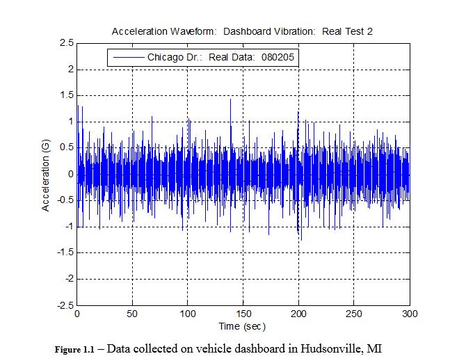 Test Types: Random - VRU