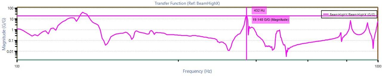 Ĥ1 transfer function graph