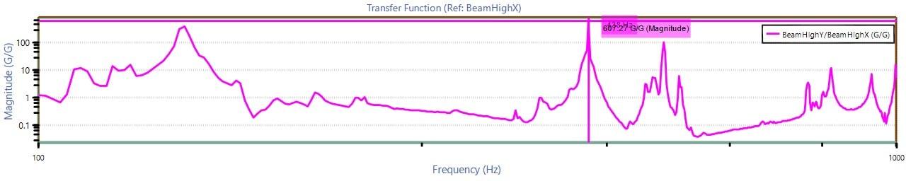 Ĥ2 transfer function graph