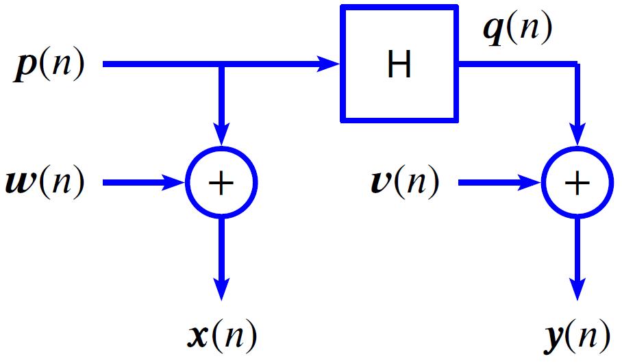 Transfer function measurement noise inputs