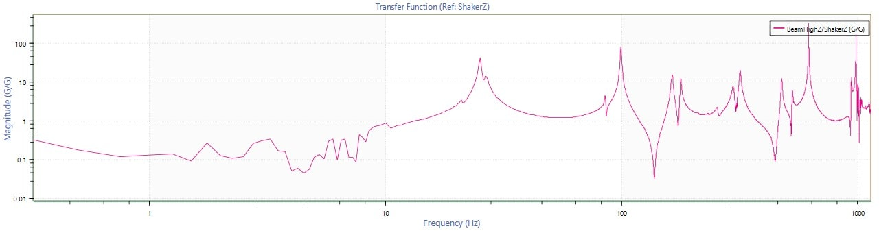 Transfer function graph