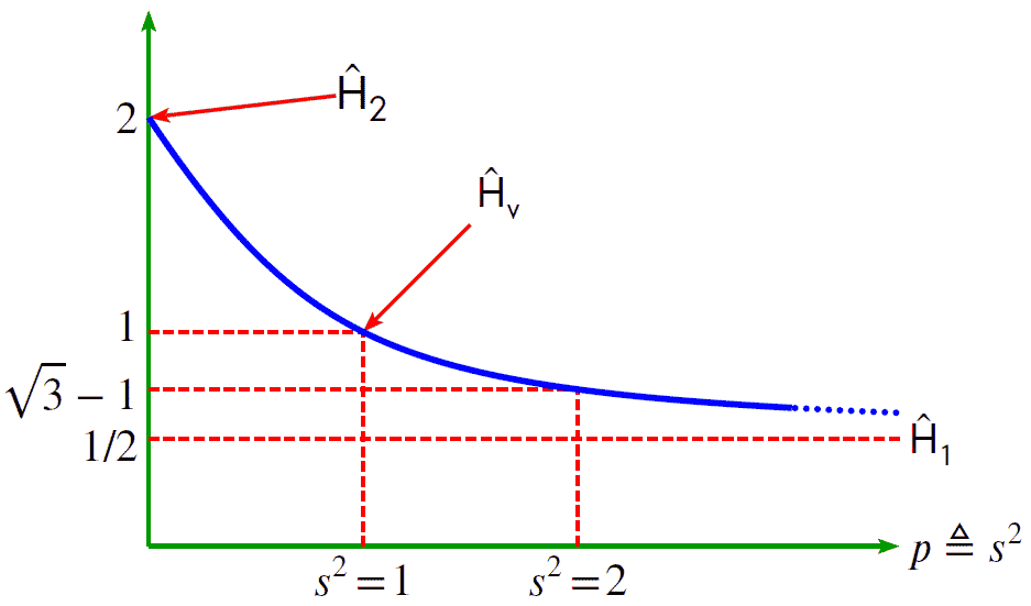 Transfer function, H, vs. the scaling factor, s, squared