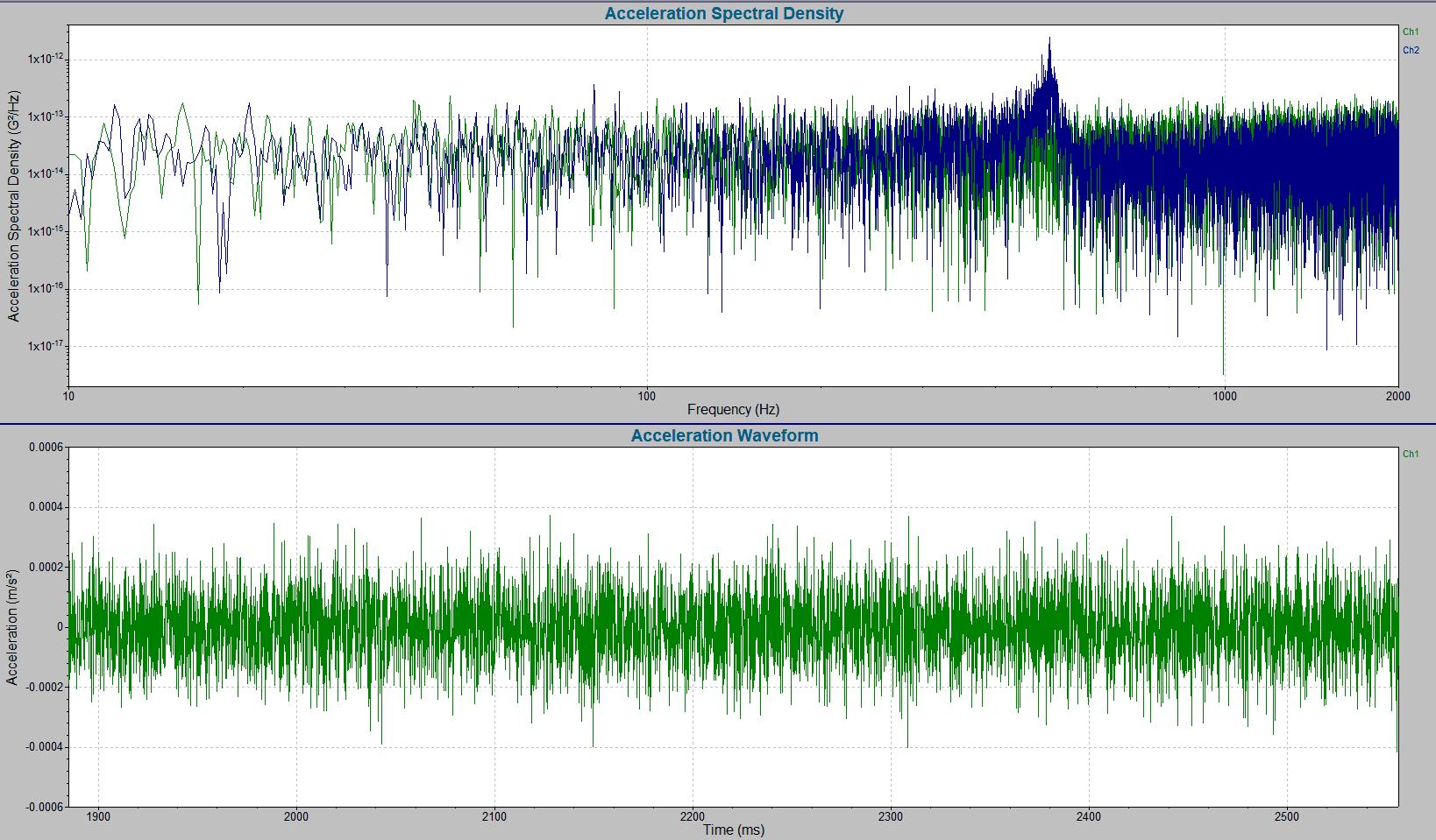 power spectral density graph acceleration waveform