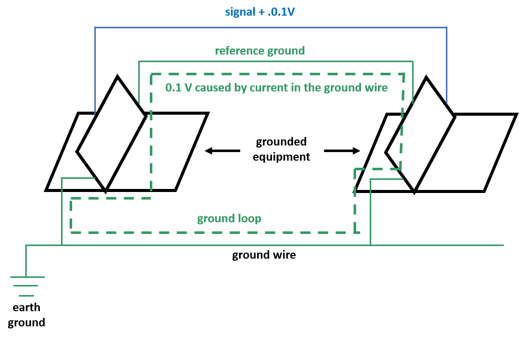 System Noise and Ground Loops