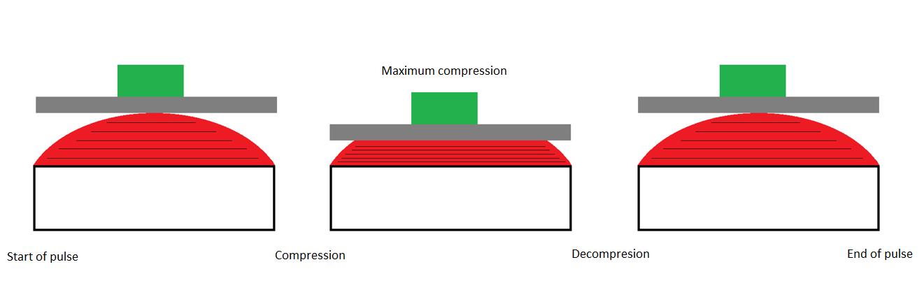 Maximum compression of a programmer