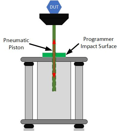 Pneumatic shock testing machines