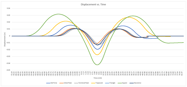 Classical shock pulses displacement versus time