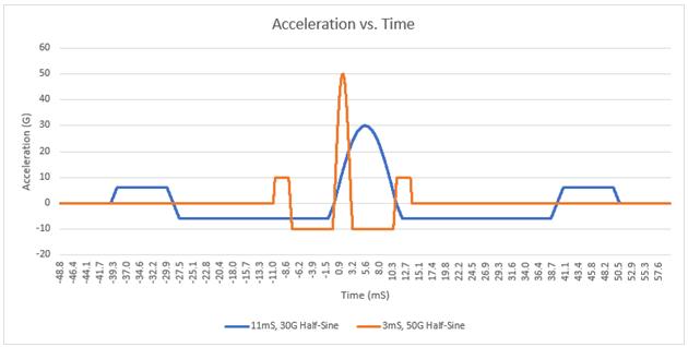 Half-sine pulses acceleration