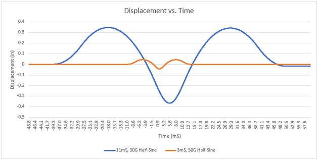 Half-sine pulses displacement