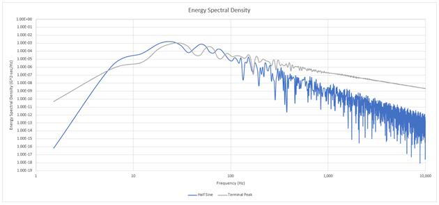 ESD half-sine and terminal-peak pulses