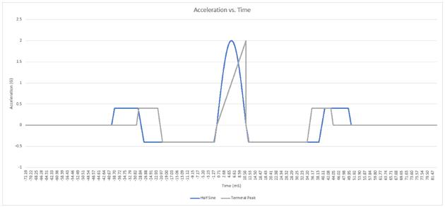 Half-sine versus terminal-peak pulse shapes