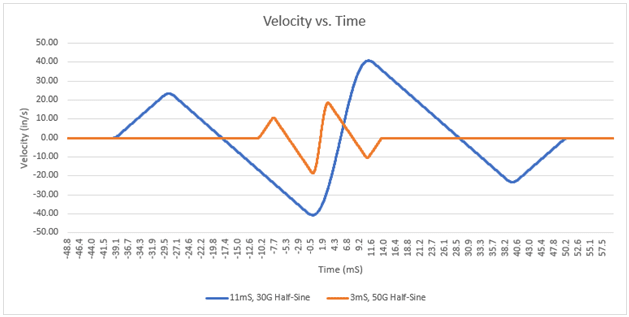 Half-sine pulses velocity