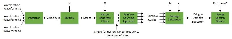 fatigue damage spectrum calculation procedure