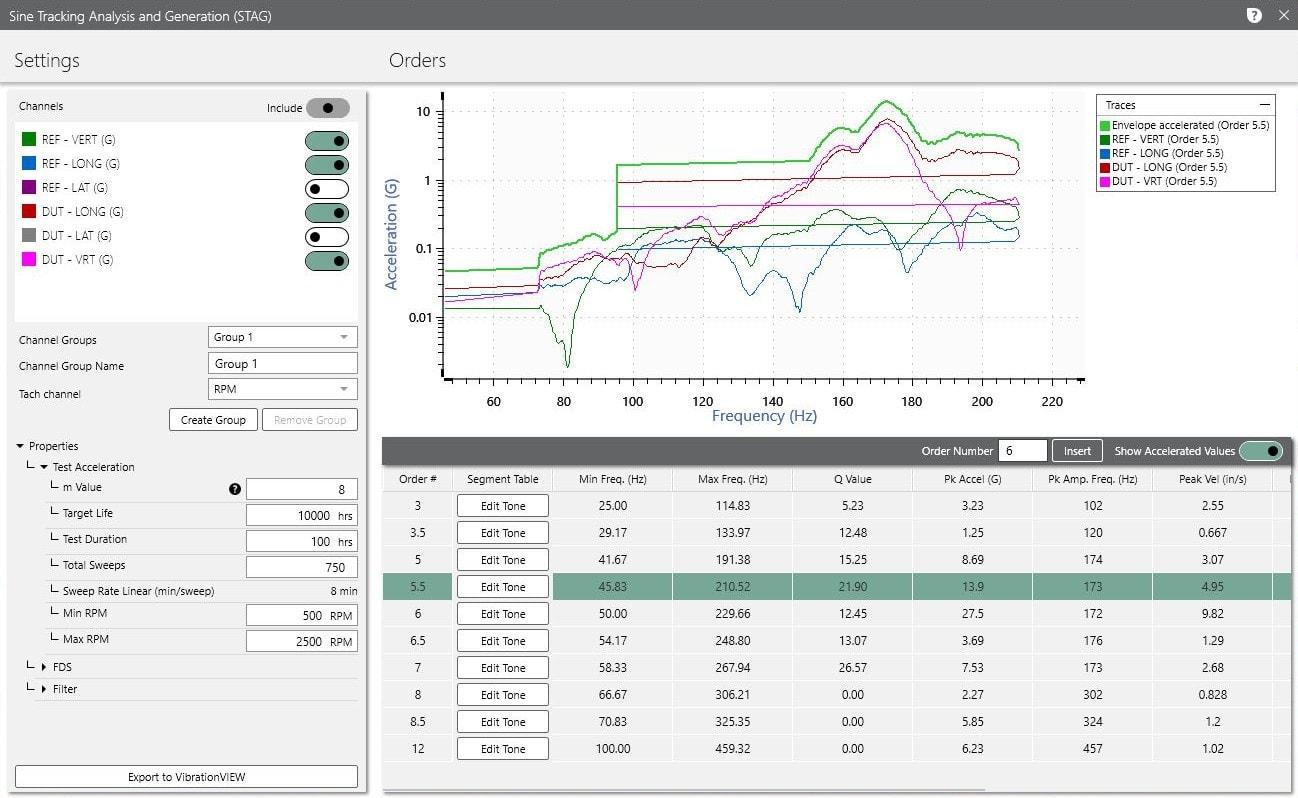 Sine test profile development in STAG