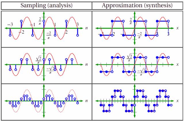 sampling versus approximation of waveforms