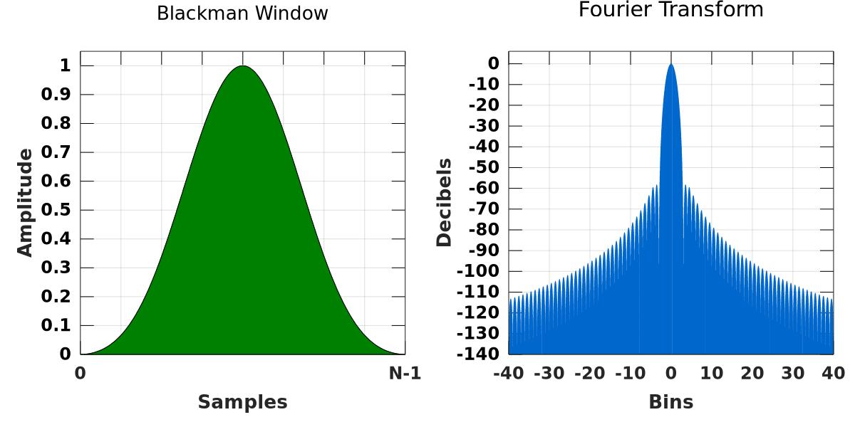 blackman window