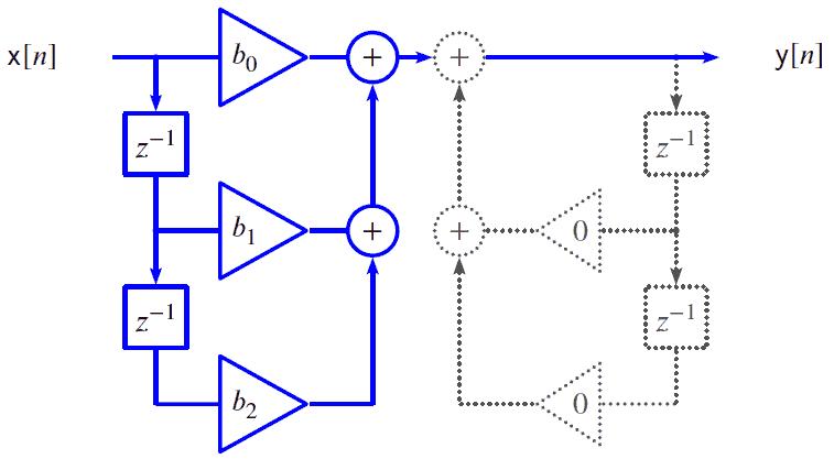 general purpose FIR filter