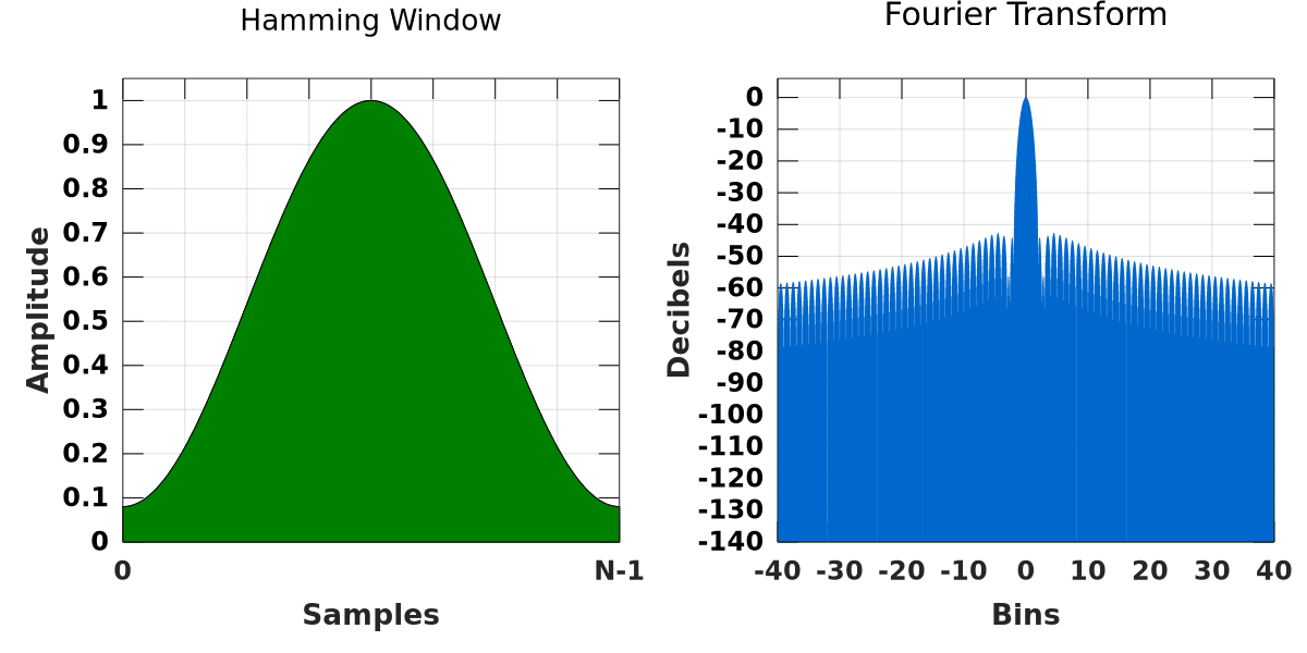 hamming window