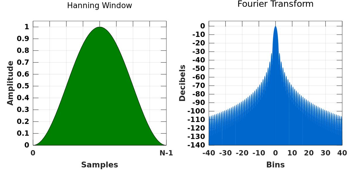 hanning window