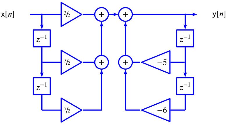 z domain transfer function