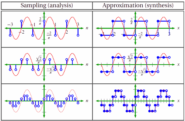 analysis and synthesis comparison