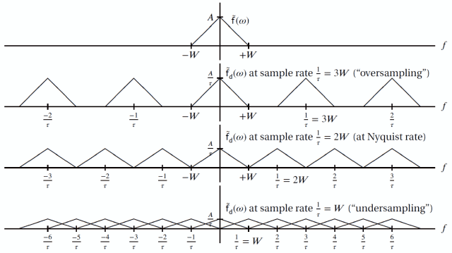 sampling over and under the Nyquist frequency