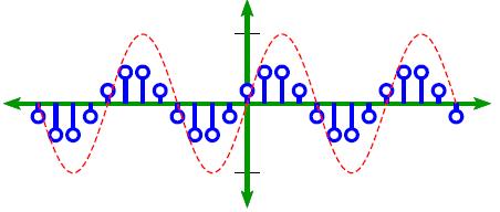 sampling a sine waveform