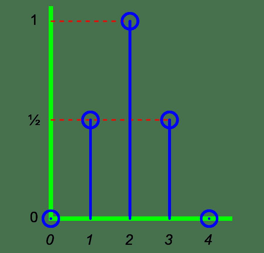 Window sequence