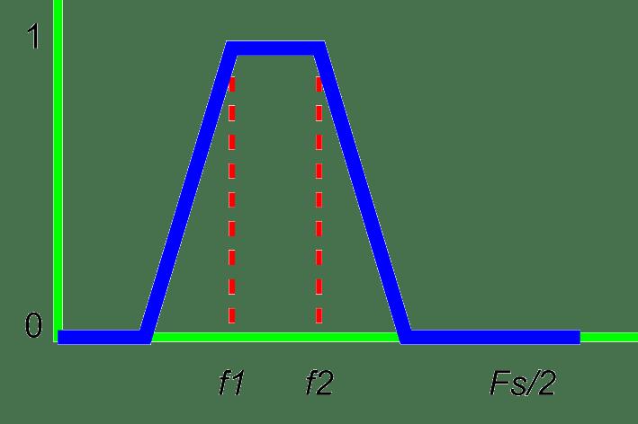 bandpass filter graph
