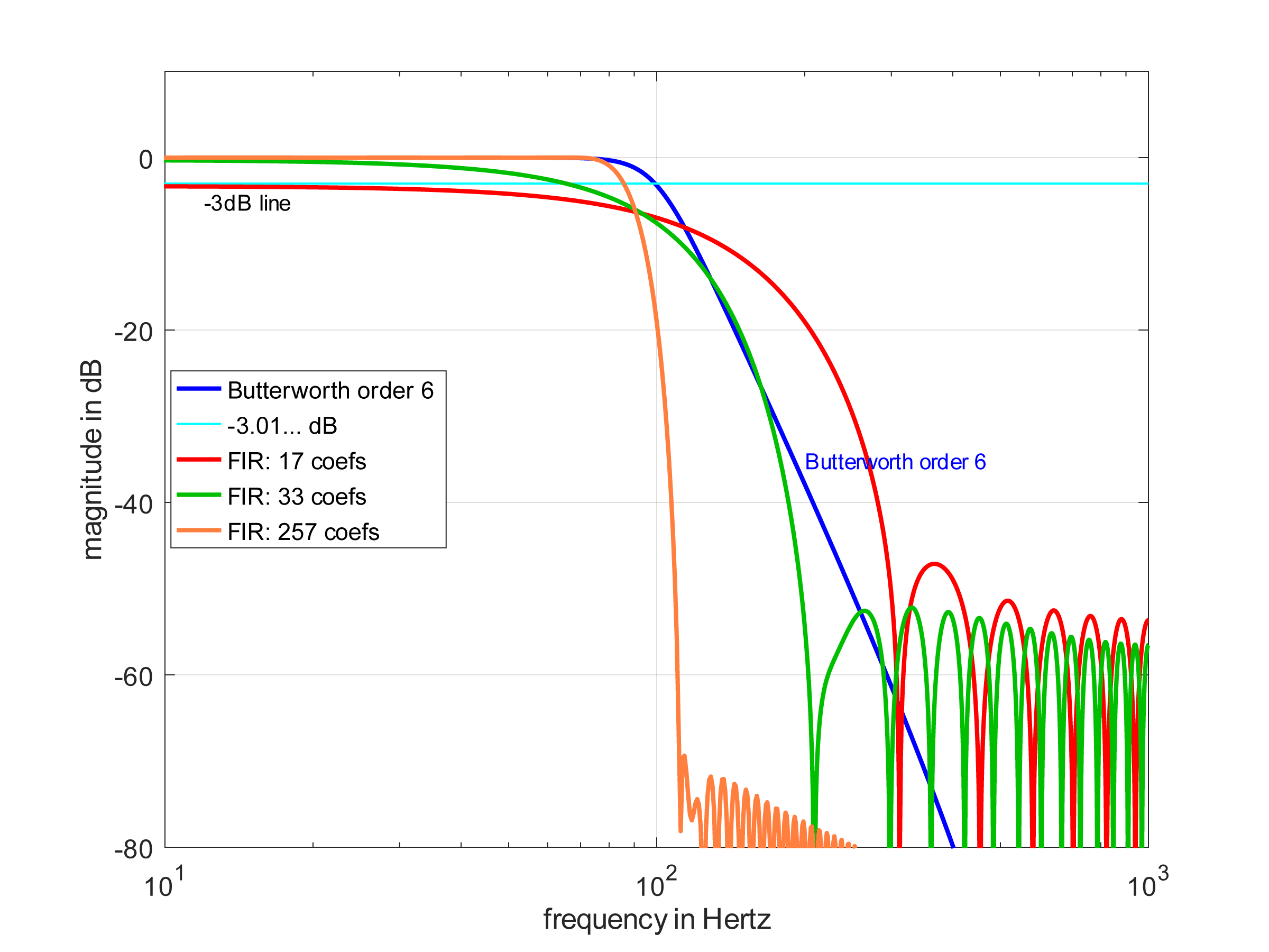 graph comparing an IIR Butterworth 6th order to FIR filters with 17, 33, and 257 coefficients