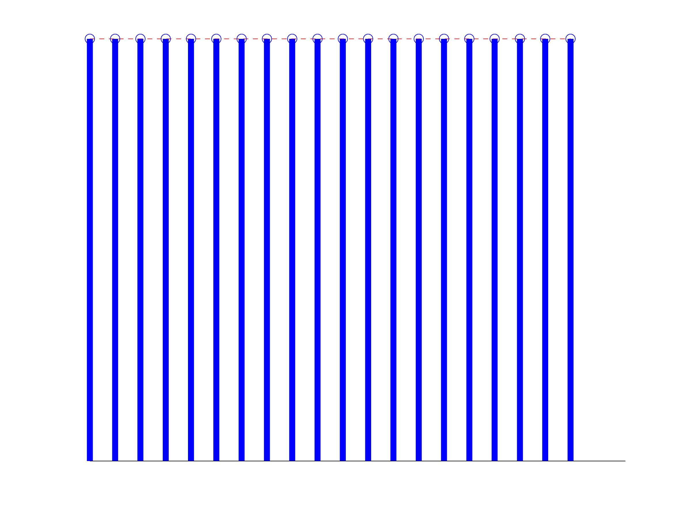 visual representation of direct current