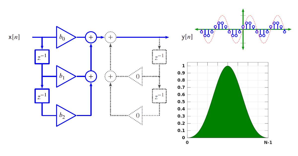 Fundamentals of Signal Processing