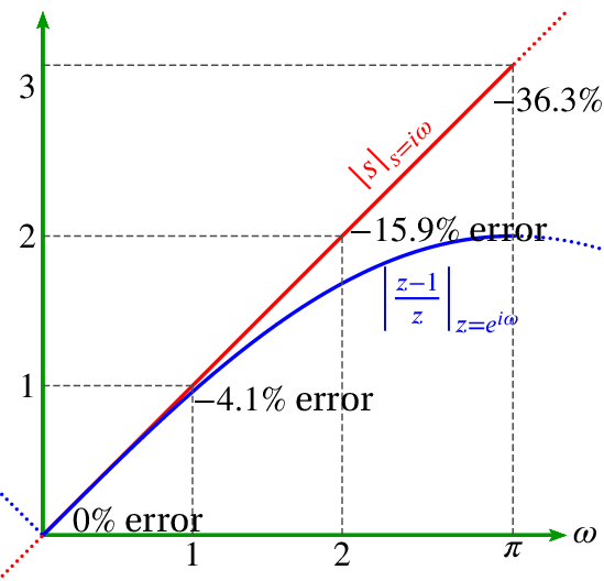 Comparison of Fourier transform and z-transform differentiation methods