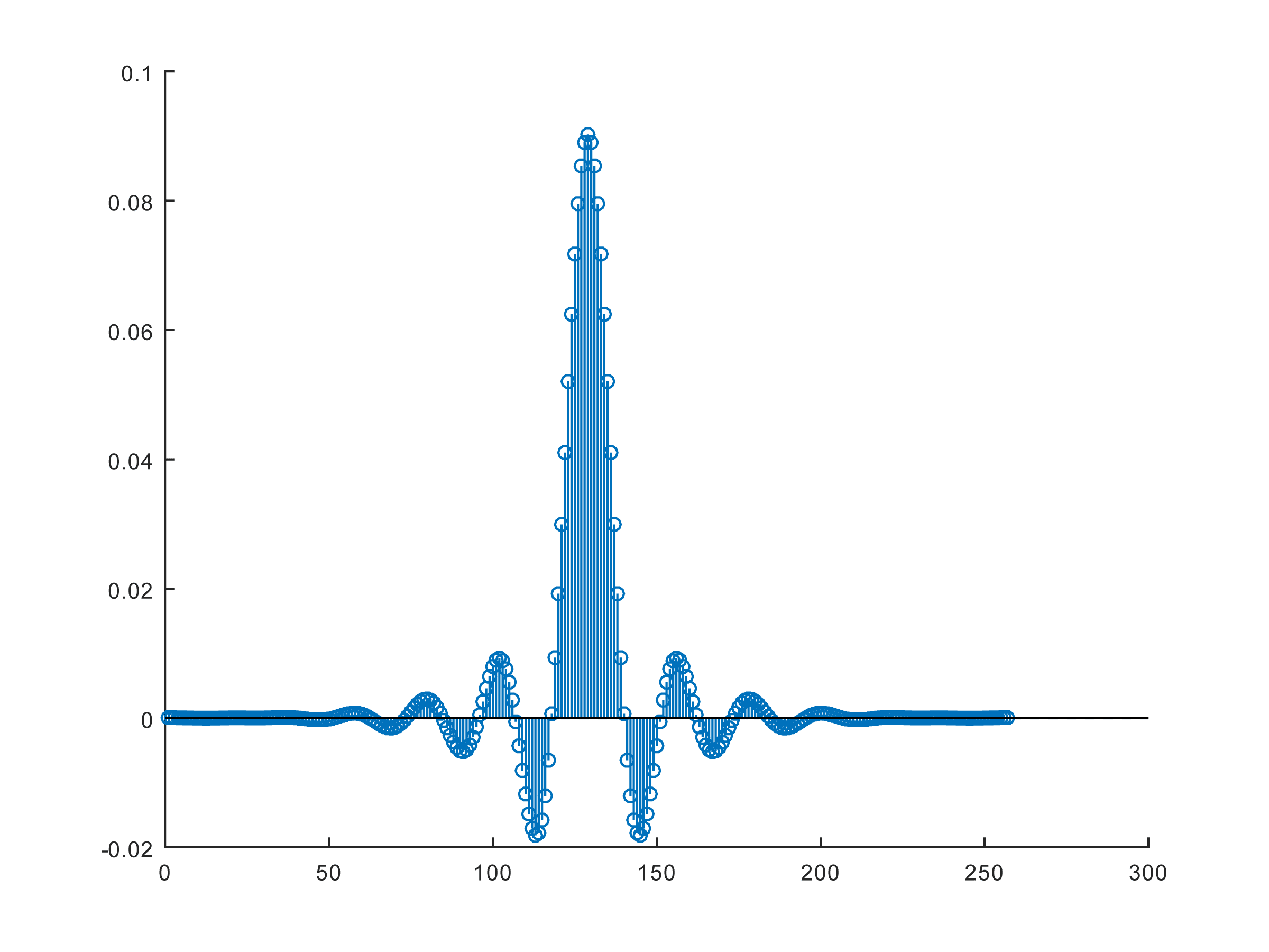FIR filter with many coefficients introduces a significant delay into the signal processing path