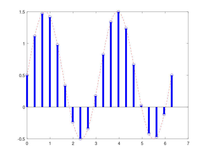 frequency discrimination example - input