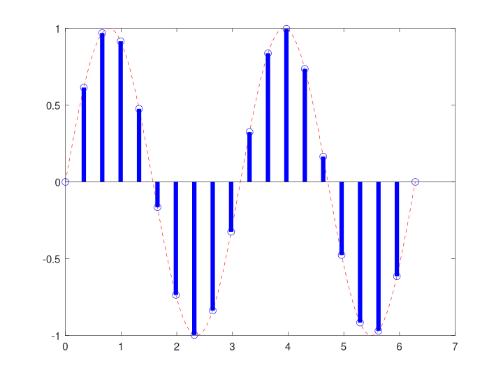 frequency discrimination example - output